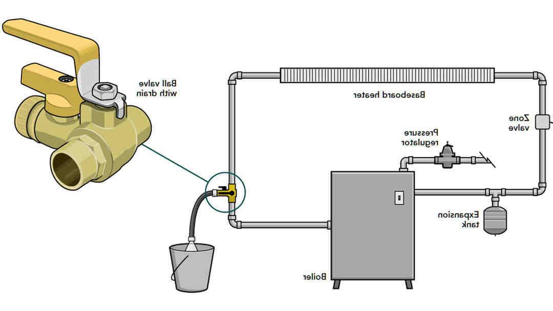 ¿Cómo le hago para destapar una tubería de agua?